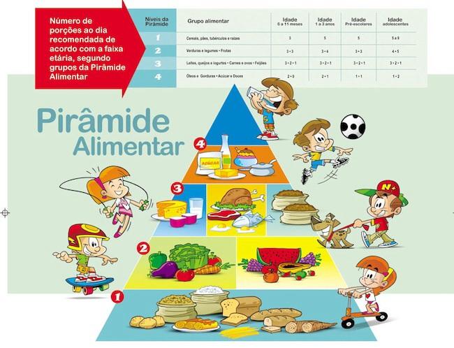 Pirâmide alimentar infantil