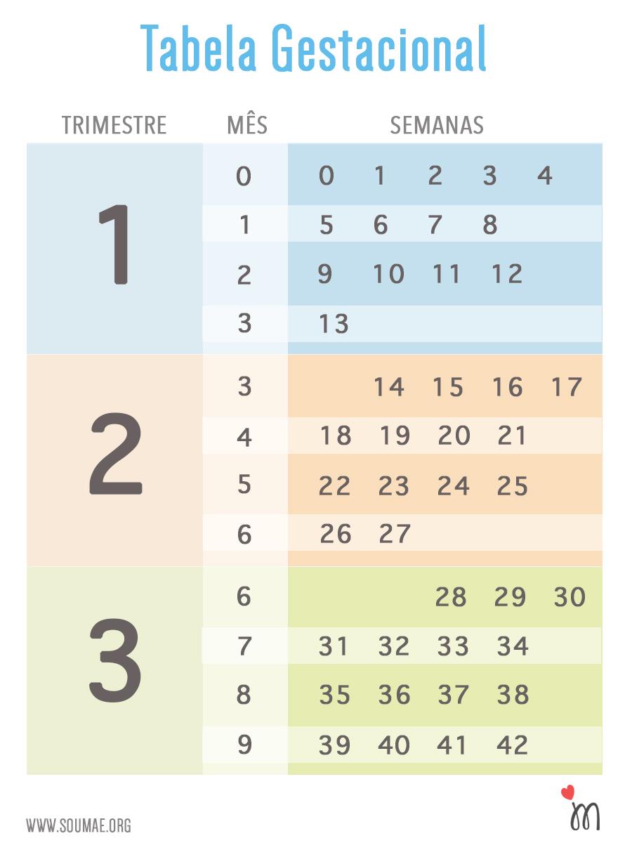 tabela-gestacional